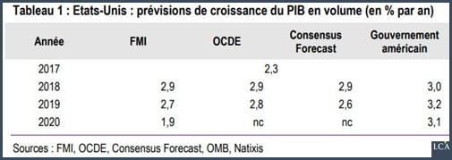 tableau - prévisions - croissance - PIB - Etats-Unis