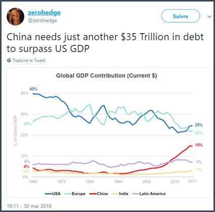 graphique - Chine -  dette