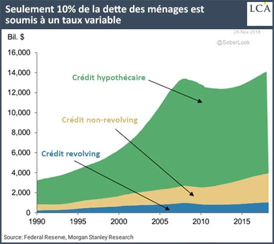 graphique - dette - ménages