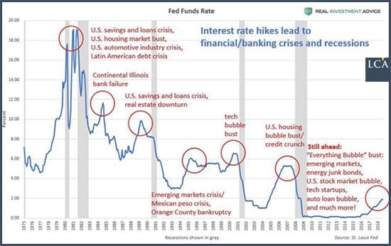 graphe - crises financières - Federal Reserve - Etats-Unis