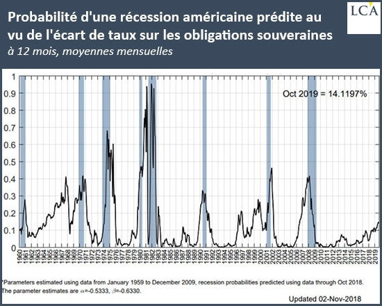 graphique - prévisions - récession - Etats-Unis