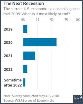graphique - récession - Etats-Unis