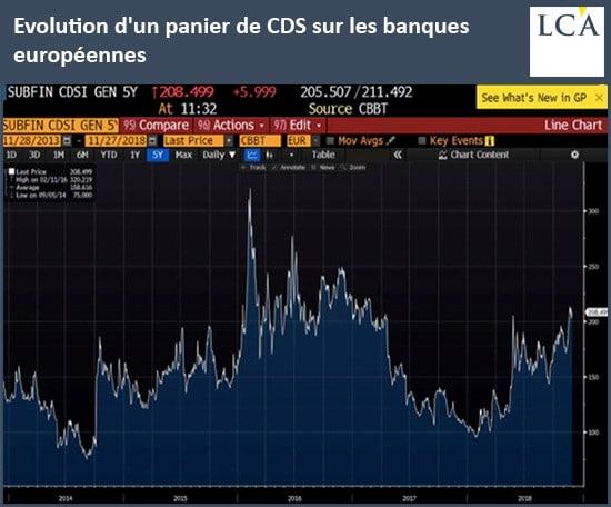 graphique - CDS - banques européennes