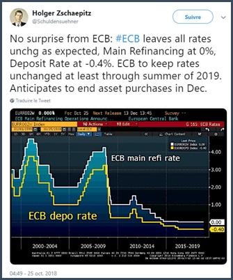 rachat d'actifs -BCE - Holger Zschaepitz