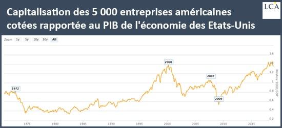 graphique - capitalisation - Bourse - Etats-Unis