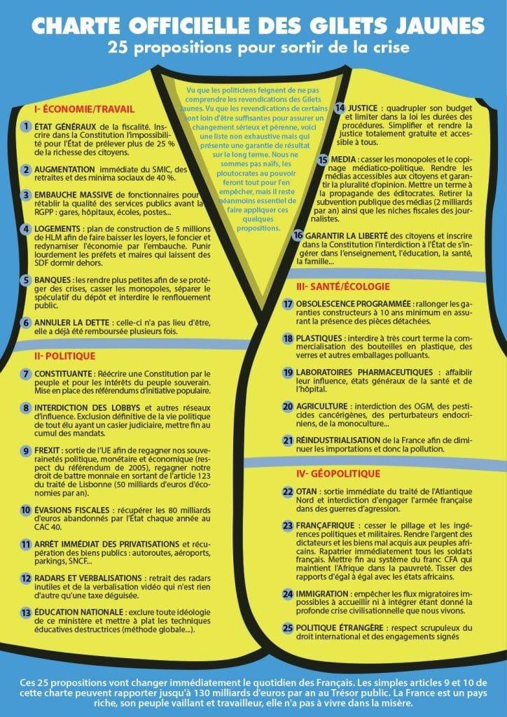 charte officielle des gilets jaunes