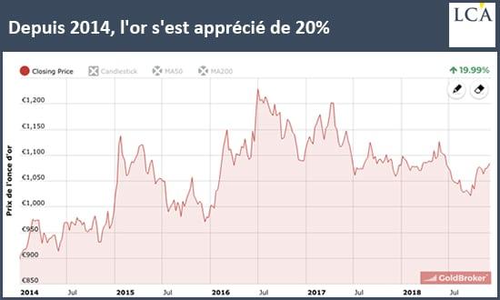 graphique -évaluation du cours de l'or