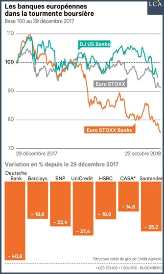 graphique - BNP - Deutsche Bank è Barclays - UniCredit - HSBC - CASA - Santander
