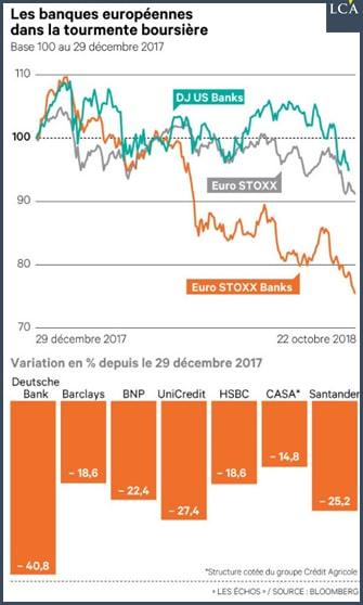 graphique - BNP - Deutsche Bank è Barclays - UniCredit - HSBC - CASA - Santander