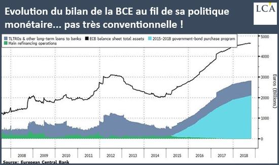 graphique - évolution bilan de la BCE