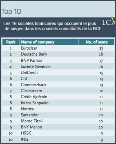 Top 10 banques - BNP Paribas - Société générale - Crédit Agricole