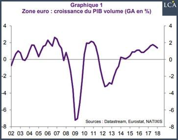 graphique - zone euro -PIB