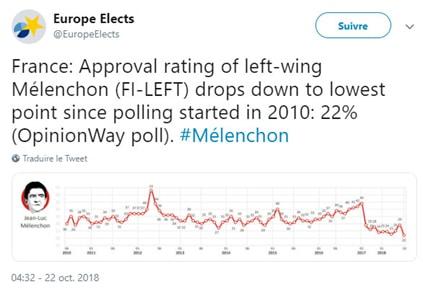 Mélenchon - France insoumise - sondage OpinionWay poll