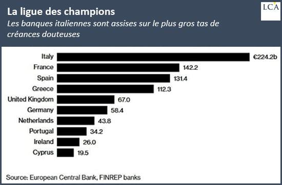 graphe - créances douteuses - banques - Europe