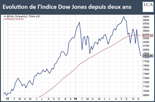 graphe Dow Jones