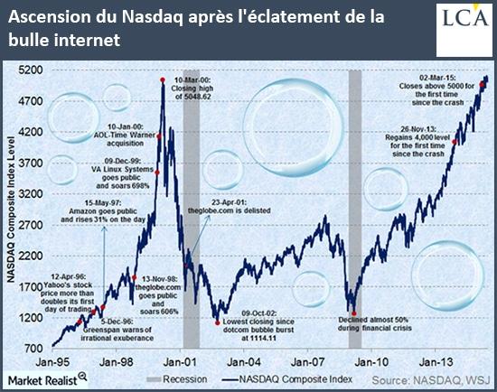 graphe - nasdaq - bulle internet