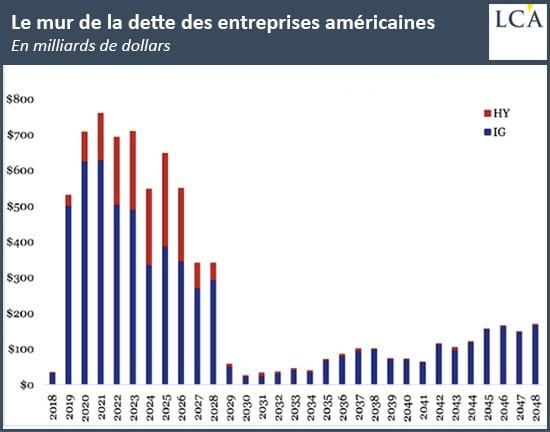 mur de la dette entreprises américaines