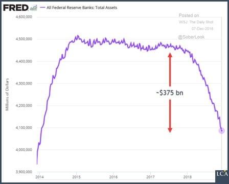graphique - FED - Bonds du Trésor