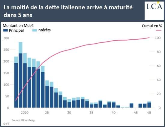 graphique - dette italienne