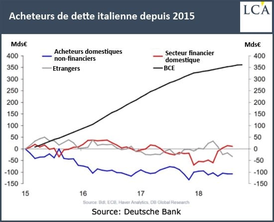 graphique - Deutsche Bank - dette italienne