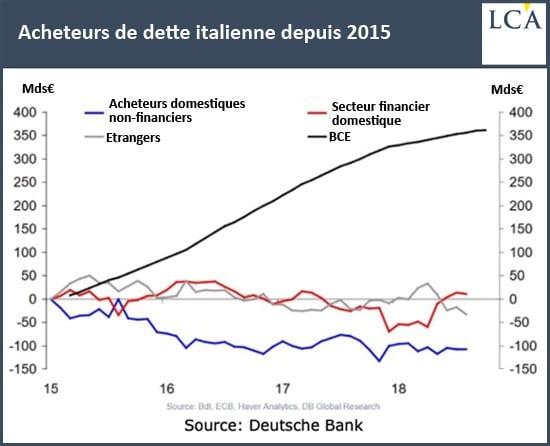 graphique - Deutsche Bank - dette italienne