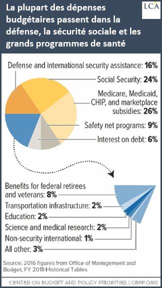 graphique - budget - Etats-Unis
