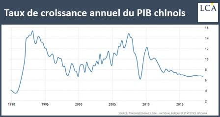 graphique - Chine - croissance