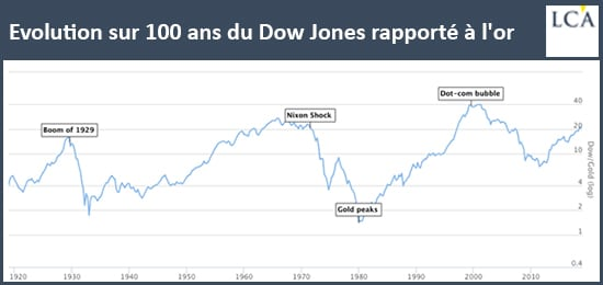 graphique - Dow Jones - Or