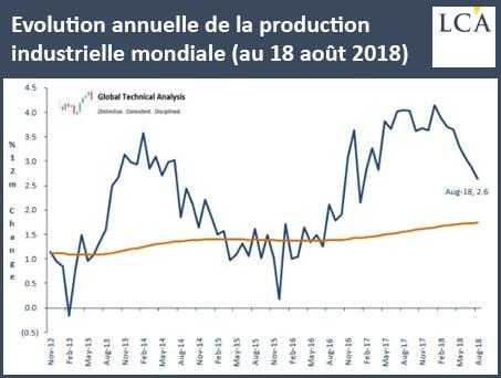 graphique - production industrielle mondiale