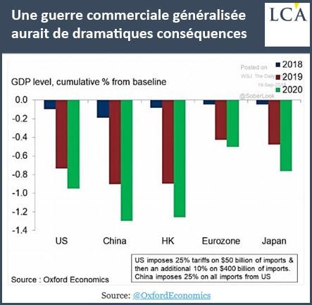 graphique - guerre commerciale - GDP
