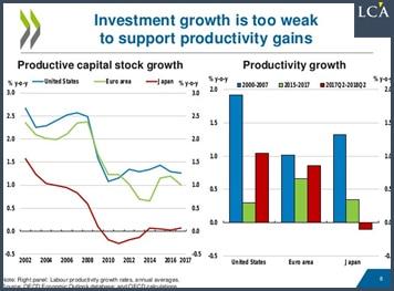 graphique - investissement - OCDE