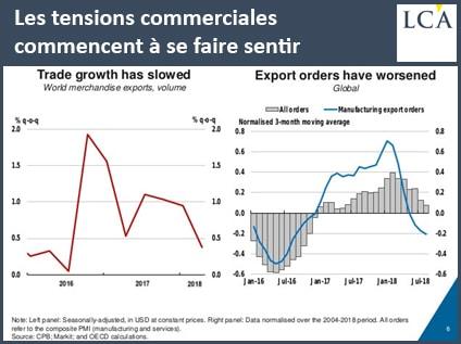 graphique - guerre commerciale - OCDE