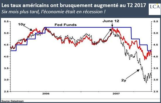graphique - taux américains - récession - Etats-Unis