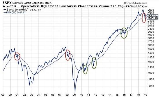 graphique - S&P 500 - indice