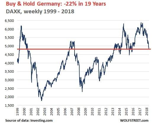 graphique DAX Allemagne
