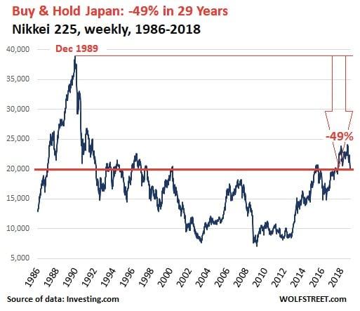 graphique - Nikkei 225 - Japon