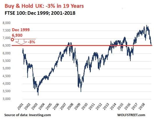graphique - FTSE 100 - Grande-Bretagne