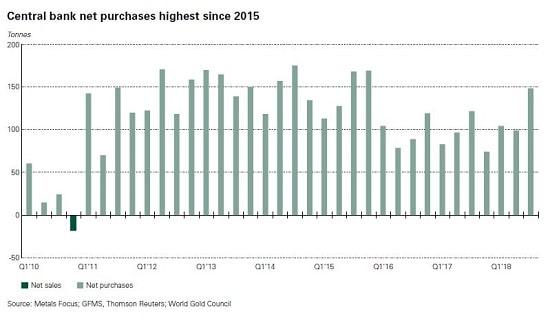 graphique - or - banques centrales