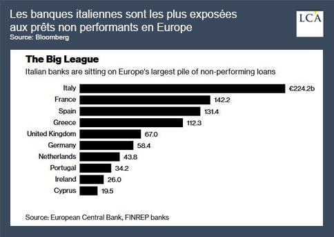 graphique - banques - Europe - Italie