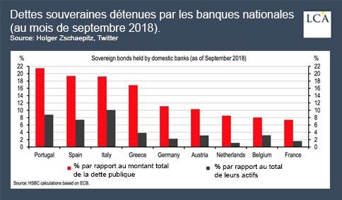 graphique - dette souveraine - banque