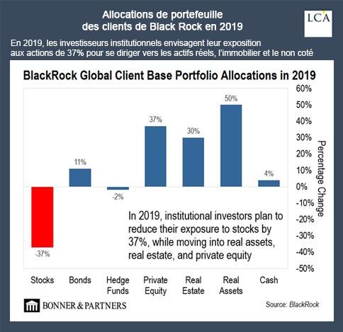 graphique BlackRock