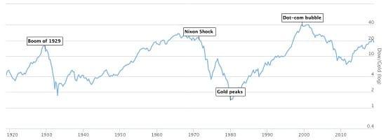 graphique Dow Jones - or