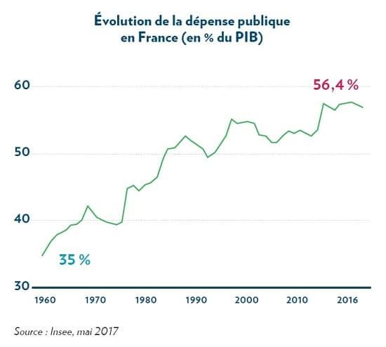 graphique - dépense publique - France - PIB