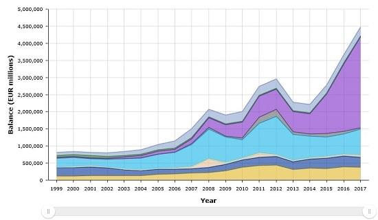 graphique - bilan - BCE