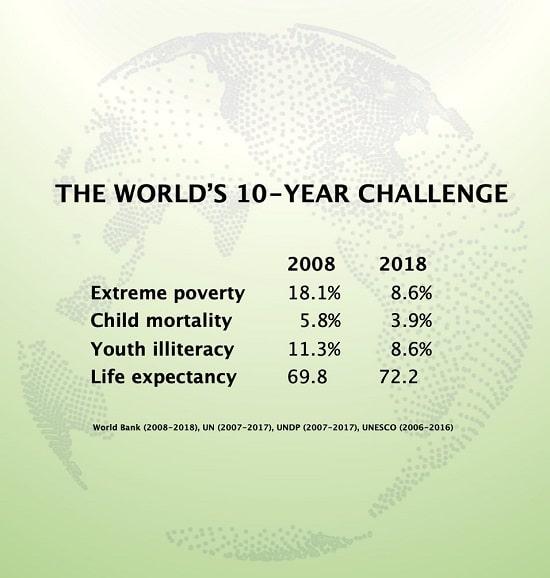 pauvreté - mortalité infantile - Banque mondialea