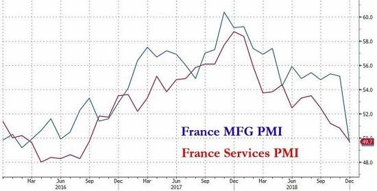 graphique -è indice PMI France