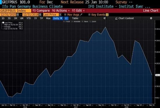 graphique - Allemagne -zone euro - réceession