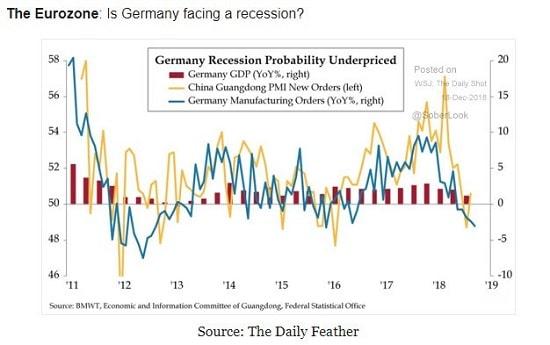 graphique - Allemagne - récession
