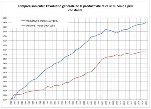 graphique - productivité - SMIC - France