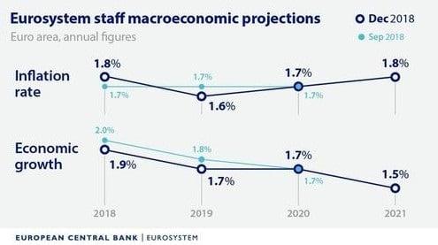 BCE - zone euro - graphique